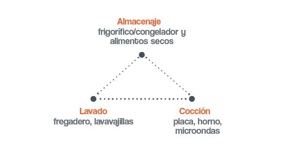 Tri ngulo cocina reformas de cocinas en madrid for Cocinas puntocom